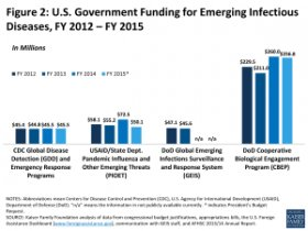 Figure 2: Figure 2: U.S. Government Funding for Emerging Infectious Diseases, FY 2012 – FY 2015