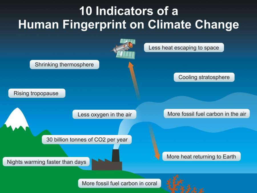 explanatory synthesis on global warming and climate change