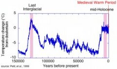 Global Mean Temperature 150,000 years