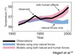Models that account only for the effects of natural processes are not able to explain the warming over the past century. Models that also account for the greenhouse gases emitted by humans are able to explain this warming.