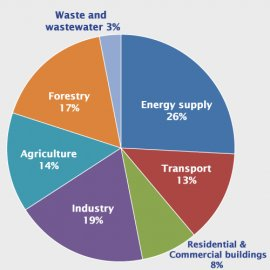 Pie chart that shows different sectors. 26 percent is from energy supply; 13 percent is from transport; 8 percent is from residential and commercial buildings; 19 percent is from industry; 14 percent is from agriculture; 17 percent is from forestry; and 3 percent is from waste and wastewater.