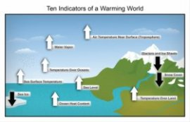 Ten Indicators of a Warming World Graphic from the third National Climate Assessment
