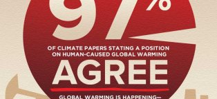 Cause of global warming and climate change