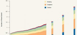 Ecological footprint calculator WWF