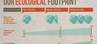 Ecological Footprints – how many Earths