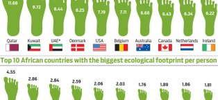 Ecological Footprints quiz