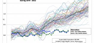 Temperature Increase Due to global warming
