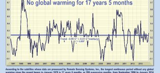 Trends in global warming